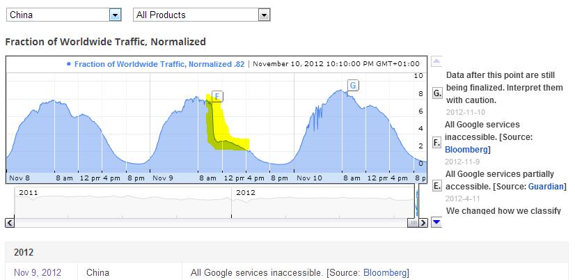 Google censurata il 9 novembre
