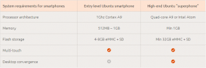 Ubuntu Phone Os: Requisiti