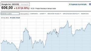 Google terza impresa al mondo secondo Bloomberg