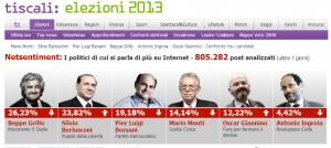 netsentiment-tiscali-elezioni-2013