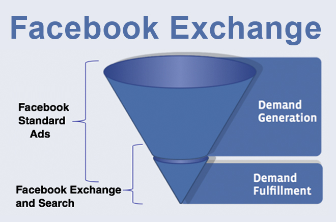 Remarketing su Facebook con Facebook Exchange