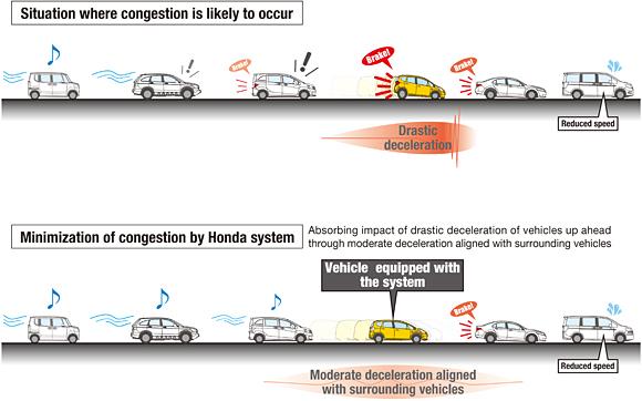Test effettuati dalla Honda