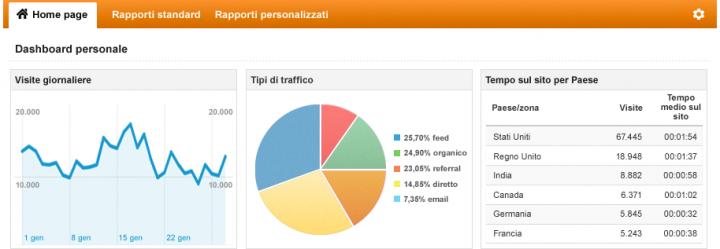 Google Analytics: configurare referring url completi