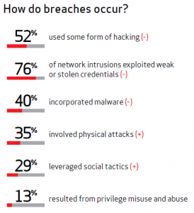 Statistiche Attacchi 2012