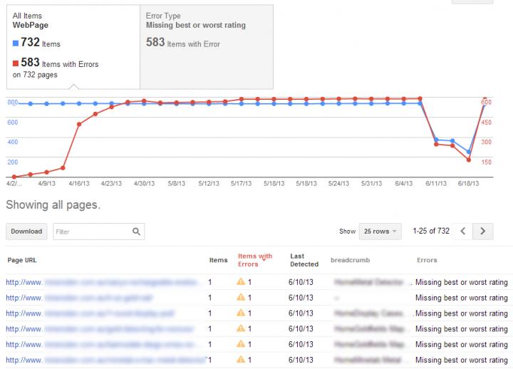 New Google Dashboard beta