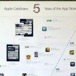 App Store 5 Anni App Gratis