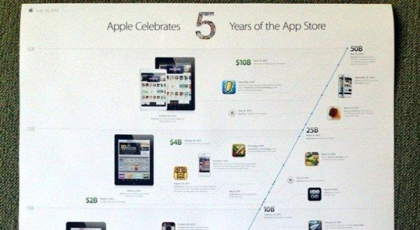 Apple: app gratis per i 5 anni dell'App Store