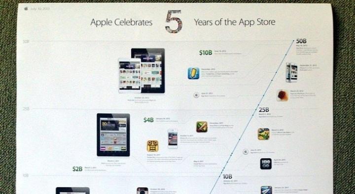apple-festeggia-5-anni-app-store-app-gratis