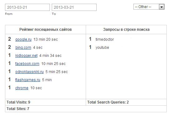 Spiare Cronologia Web Cellulare