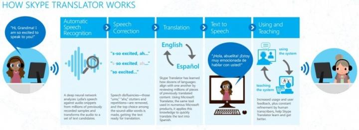 Come Funziona il Traduttore di Skype