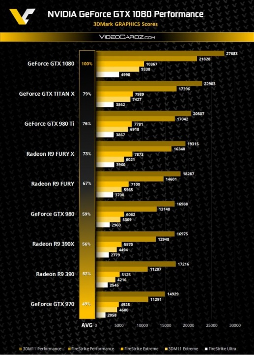 3D Mark: Titan X vs GTX 1080